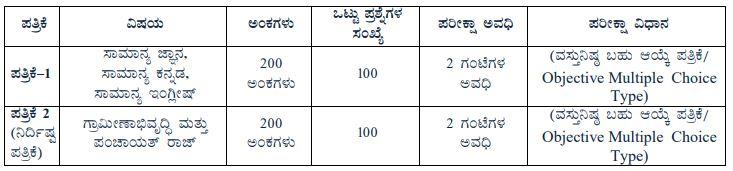 Karnataka Gram Panchayat Recruitment 2019 for Panchayat